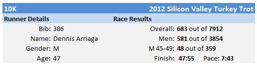 2012SVTT_results