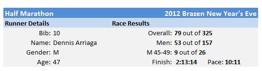 2012BNYE_results